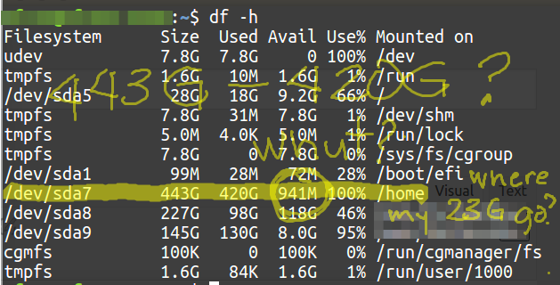 df -h shows 443G total, 420G used, but only 941M available space. Where did the 22G go?